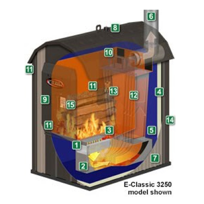 Renewable Energies, LLC: Outdoor Wood Furnaces | Central Boiler E ...